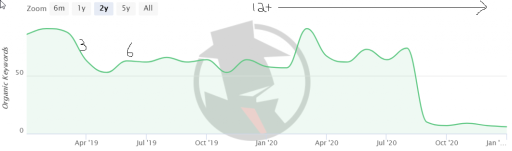 One Time SEO Ranking Drop-Off