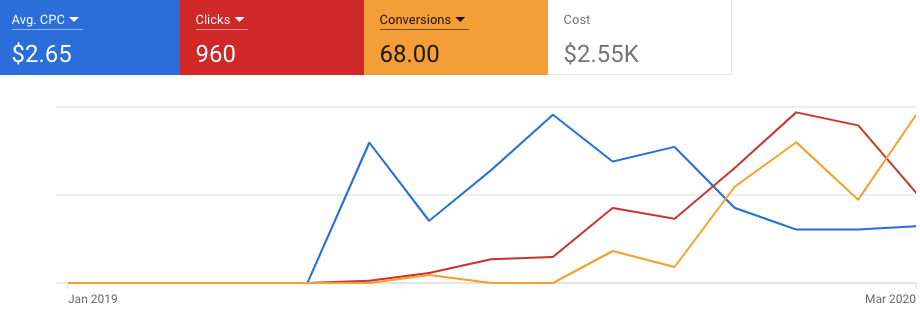 google ads dynamic ad results