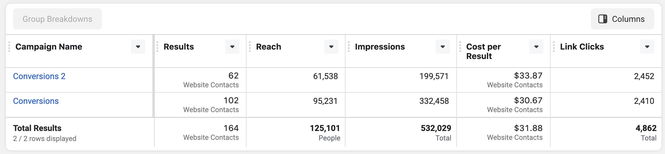 Social Media Ads Campaign Success