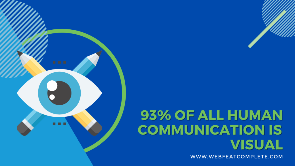 93% of all human communication is visual