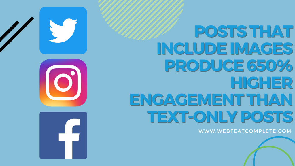 posts that include images produce 650% higher engagement than text-only post