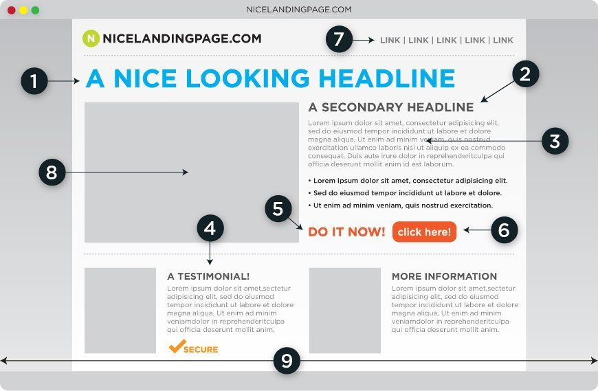 Key Elements of an Effective Landing Page
