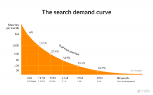 Ahref's Search Demand Curve