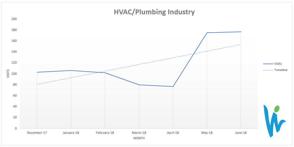 SEO results in the HVAC and plumbing industries