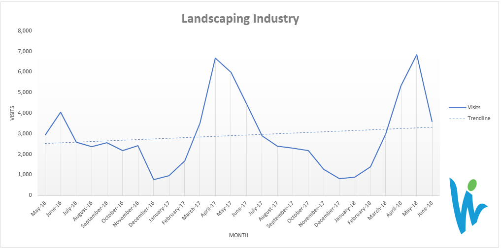 SEO results in the landscaping industry