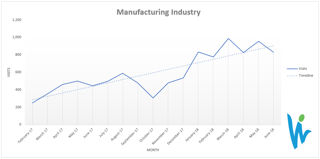 SEO results in the manufacturing industry