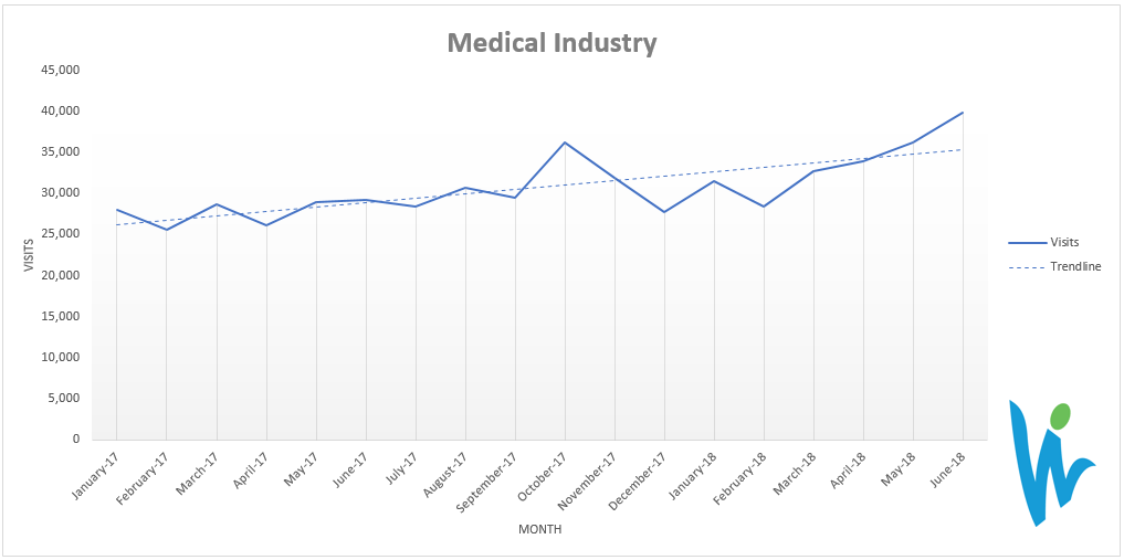 SEO results in the medical industry