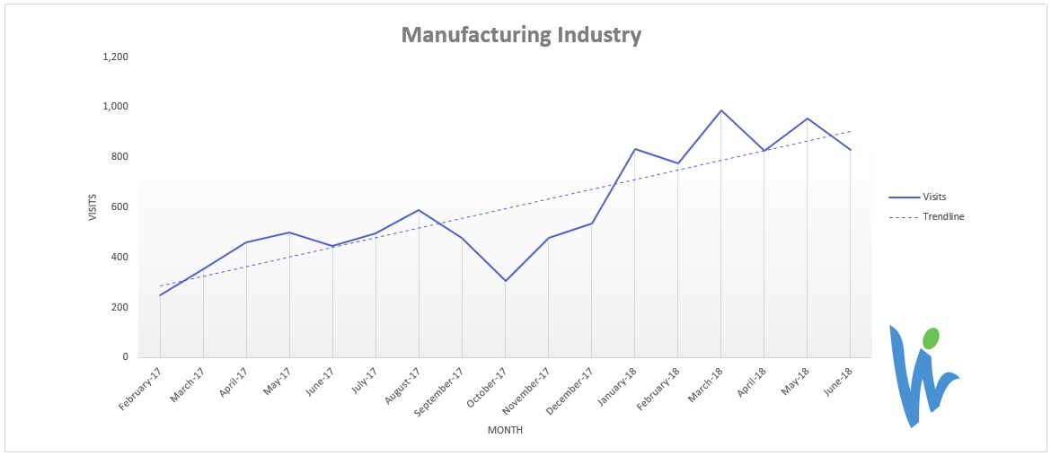 SEO for Manufacturing Traffic Growth