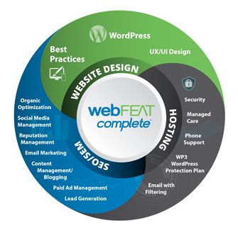 webFEAT Complete Circle of Core Digital Marketing Services
