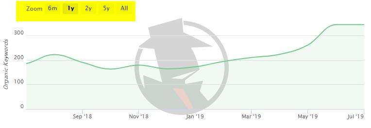 Free SEO Tool SpyFu Graph