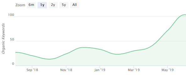 Blog URL structure results