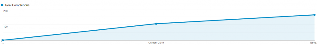 Bing Ads Conversion Growth Graph