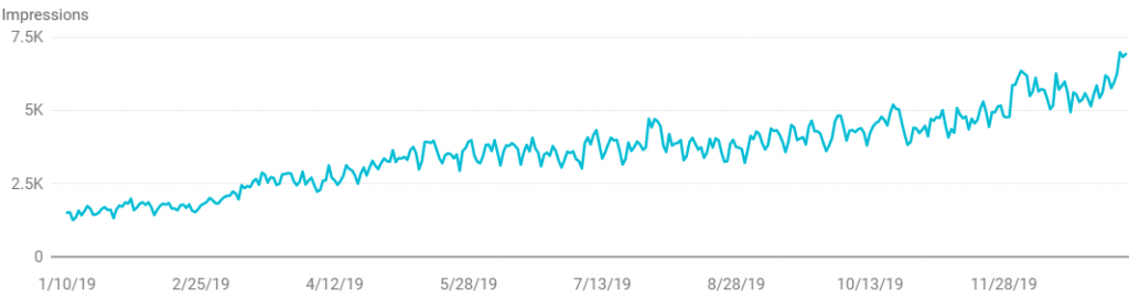 1 Year Growth in Impressions from Google