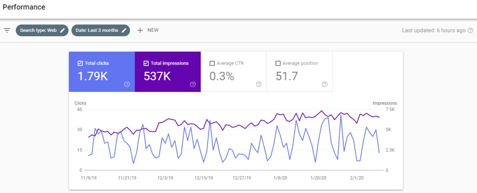 google search console performance graph