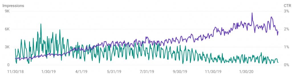 Impression growth ctr decline