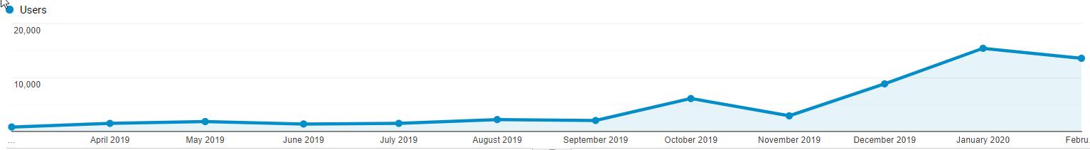 GA User Growth Graph