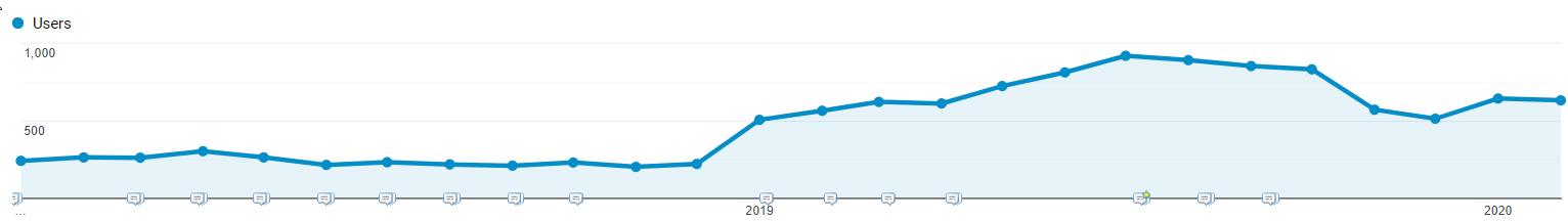 GA User Growth Graph 2