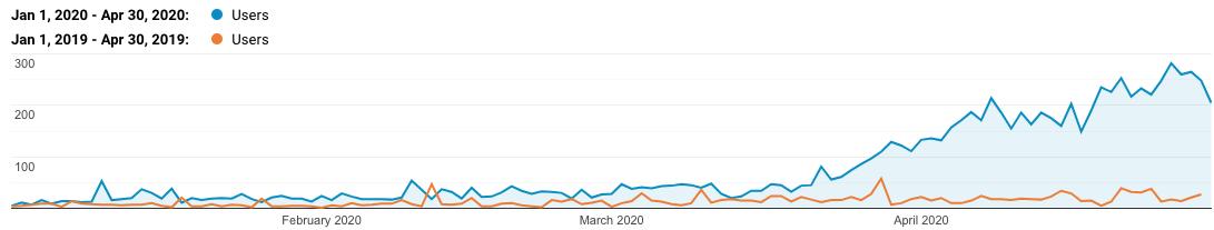google analytics year over year comparison