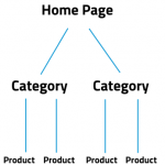 URL Structure for ecommerce