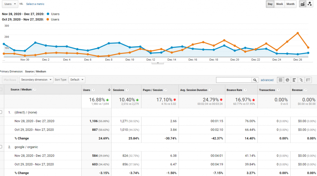 Google Analytics Custom Report Visual Example