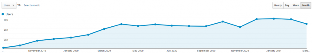 Organic Traffic Growth After 19 Months