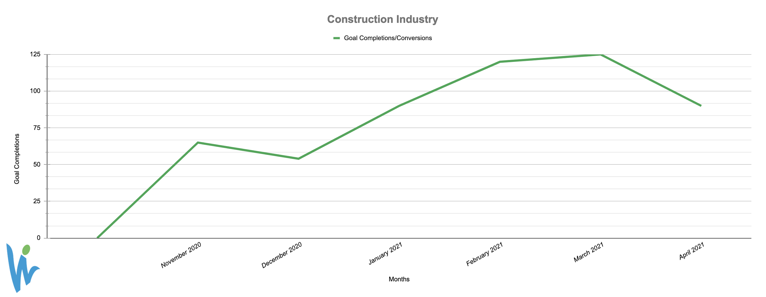 Construction Industry Conversions Graph