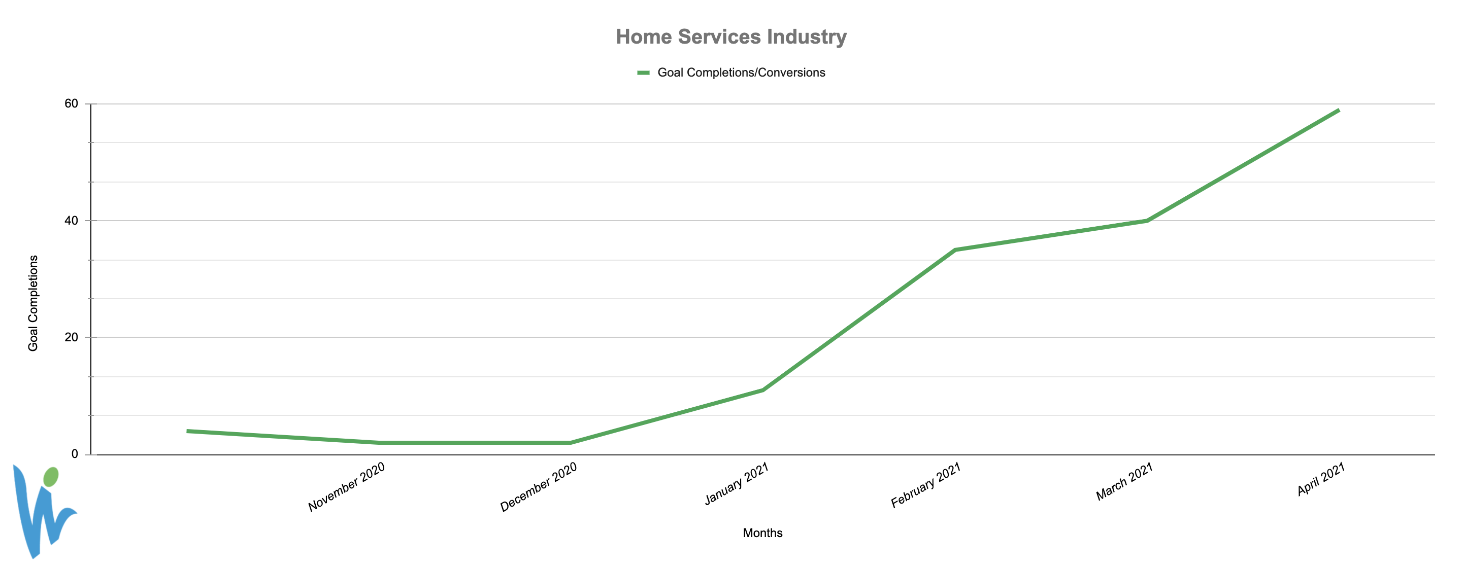 Home Services Industry Conversions Graph