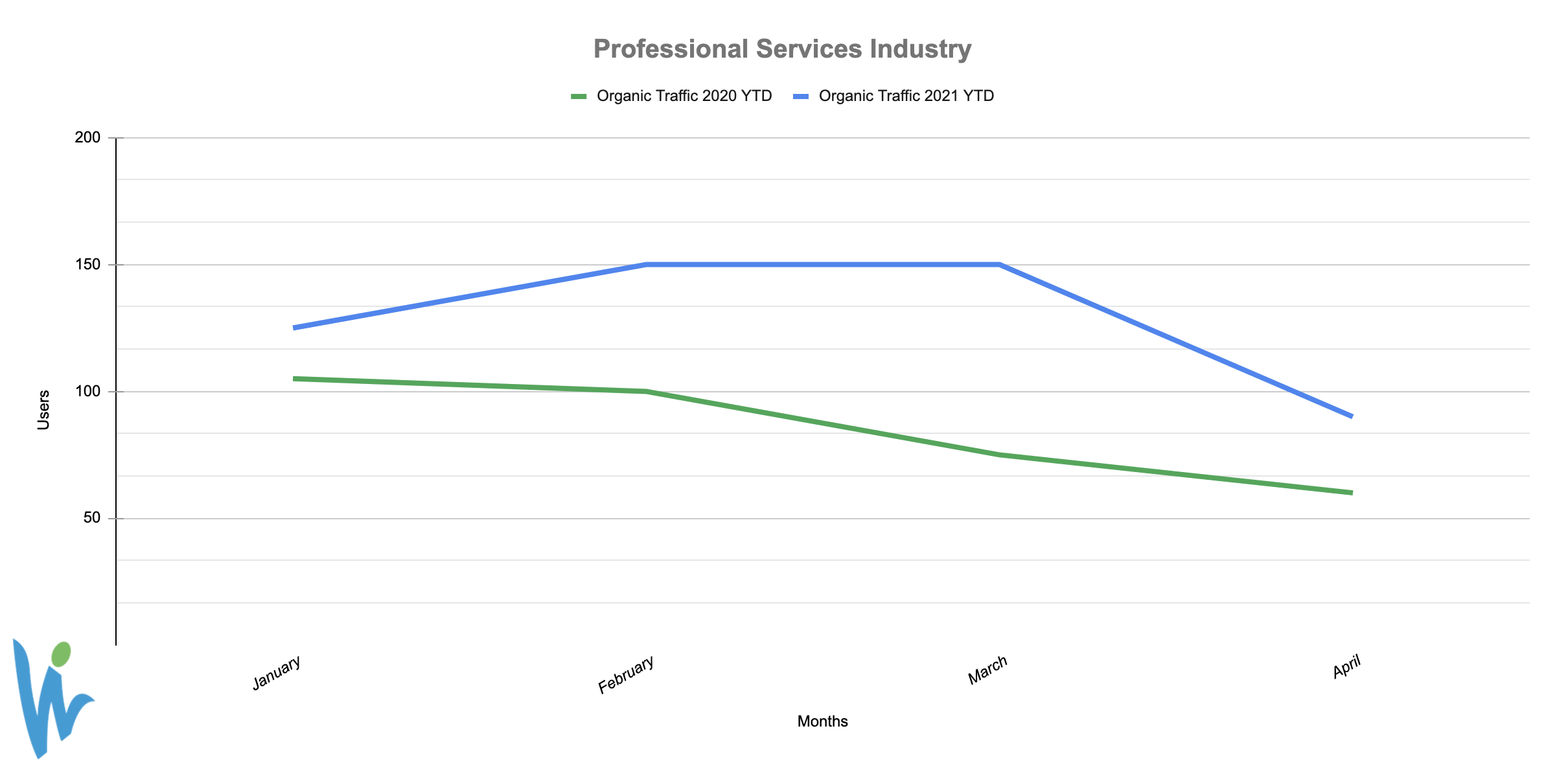 Professional Services Industry User Graph