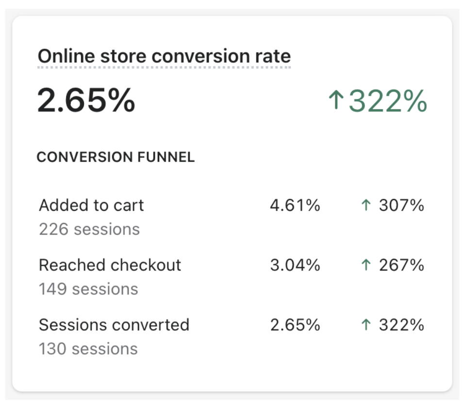 Jr Ranger Shop online store conversion rate increases by 322%