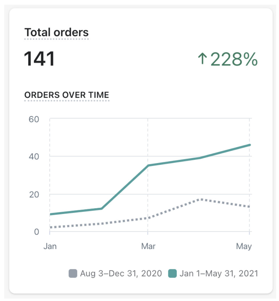 Jr Ranger Shop total orders from january to may 141 increase of 228%