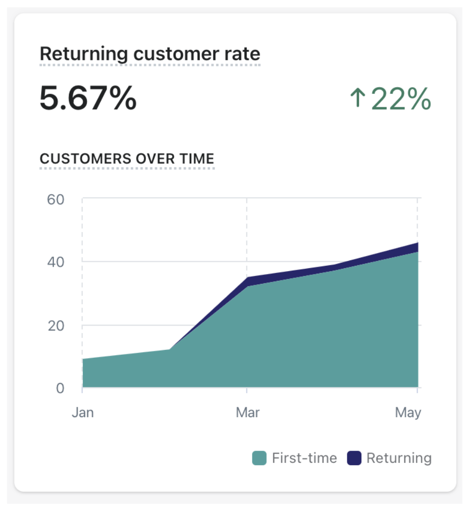 Jr Ranger Shop Returning Customer Rate Graph showing an increase of 22% from January to May