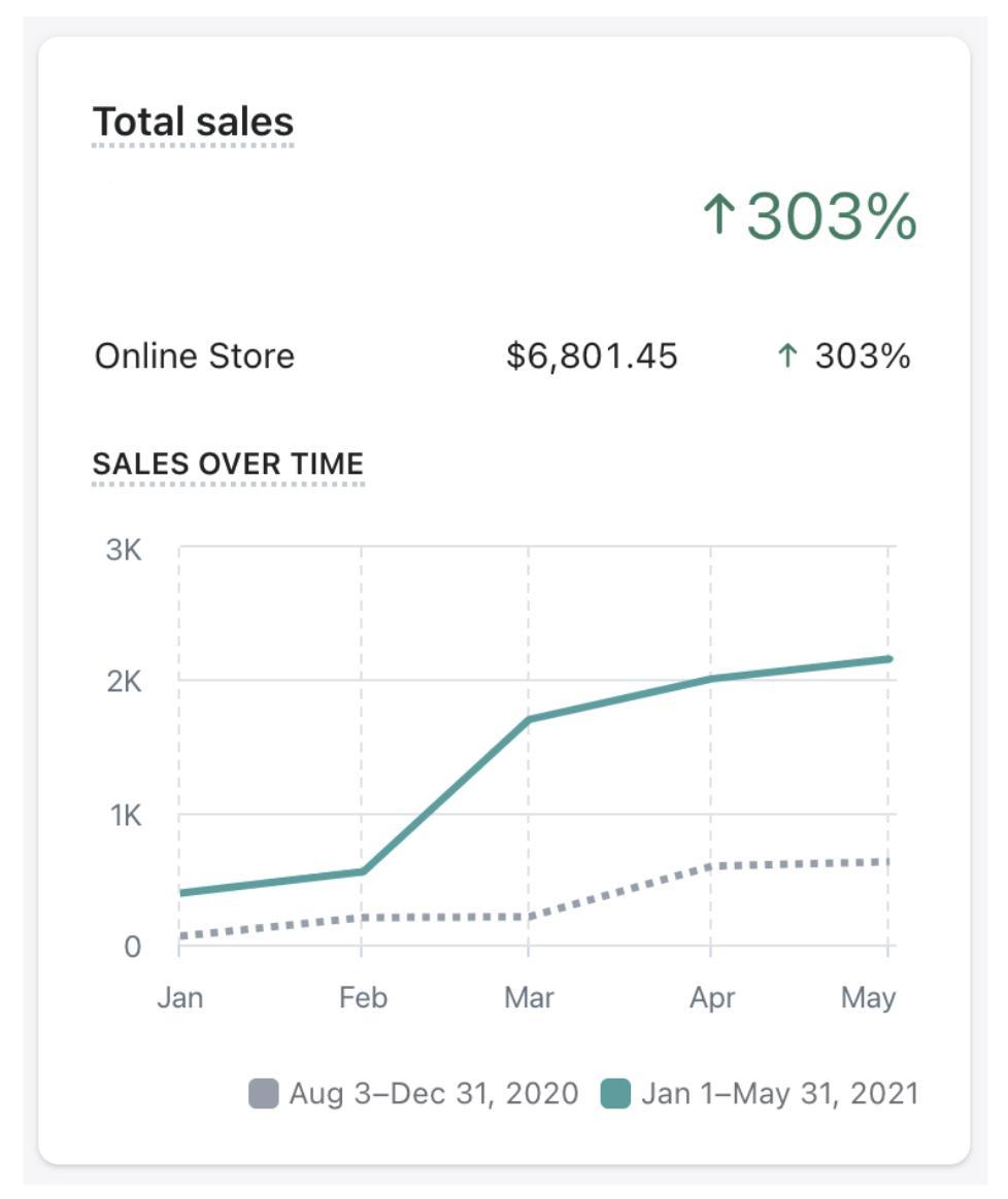 Jr Ranger Shop Sales Growth